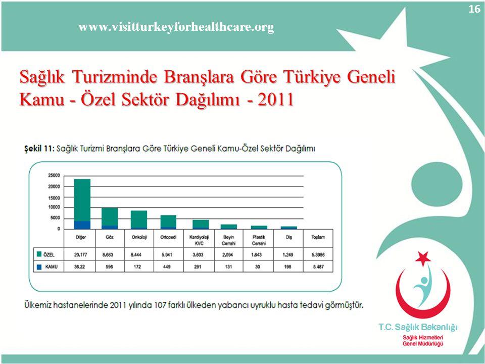 www.visitturkeyforhealthcare.org Sağlık Turizminde Branşlara Göre Türkiye Geneli Sağlık Turizminde Branşlara Göre Türkiye Geneli Kamu - Özel Sektör Da