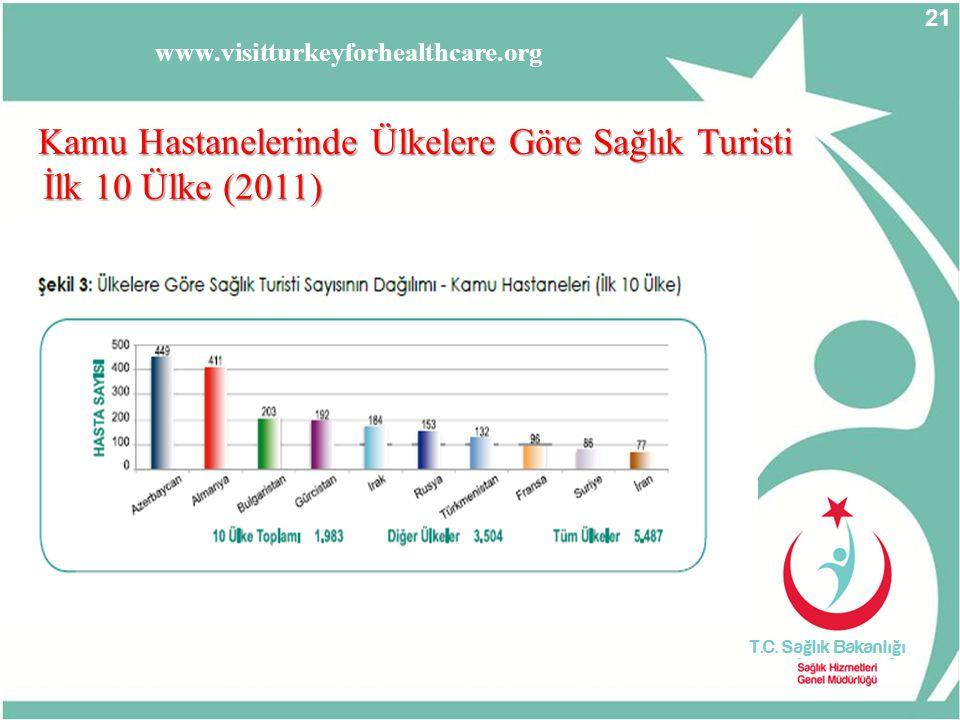 21 Kamu Hastanelerinde Ülkelere Göre Sağlık Turisti İlk 10 Ülke (2011) İlk 10 Ülke (2011) www.visitturkeyforhealthcare.org