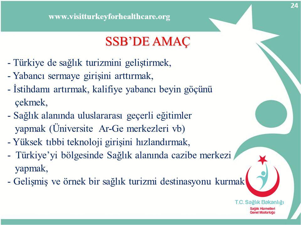 SSB'DE AMAÇ - Türkiye de sağlık turizmini geliştirmek, - Yabancı sermaye girişini arttırmak, - İstihdamı artırmak, kalifiye yabancı beyin göçünü çekme