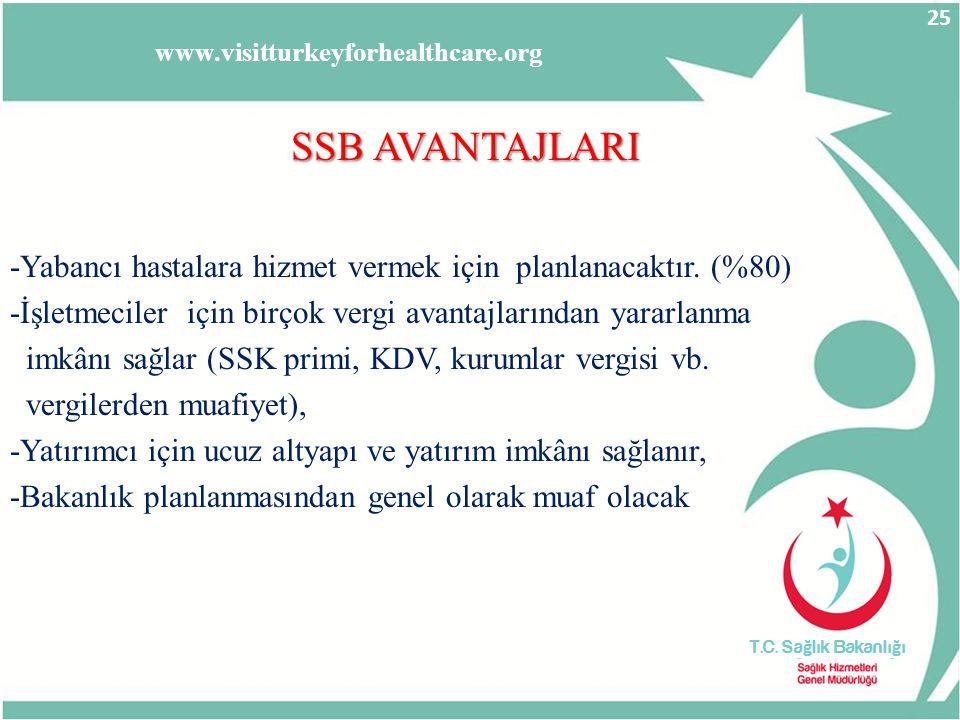 SSB AVANTAJLARI -Yabancı hastalara hizmet vermek için planlanacaktır. (%80) -İşletmeciler için birçok vergi avantajlarından yararlanma imkânı sağlar (