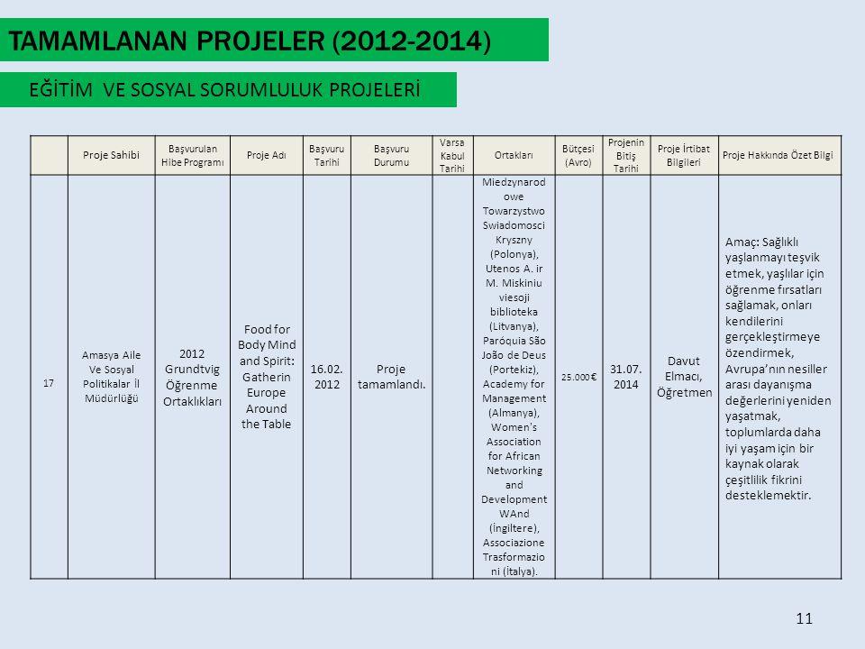 Proje Sahibi Başvurulan Hibe Programı Proje Adı Başvuru Tarihi Başvuru Durumu Varsa Kabul Tarihi Ortakları Bütçesi (Avro) Projenin Bitiş Tarihi Proje