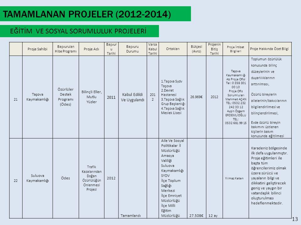 Proje Sahibi Başvurulan Hibe Programı Proje Adı Başvur u Tarihi Başvuru Durumu Varsa Kabul Tarihi Ortakları Bütçesi (Avro) Projenin Bitiş Tarihi Proje