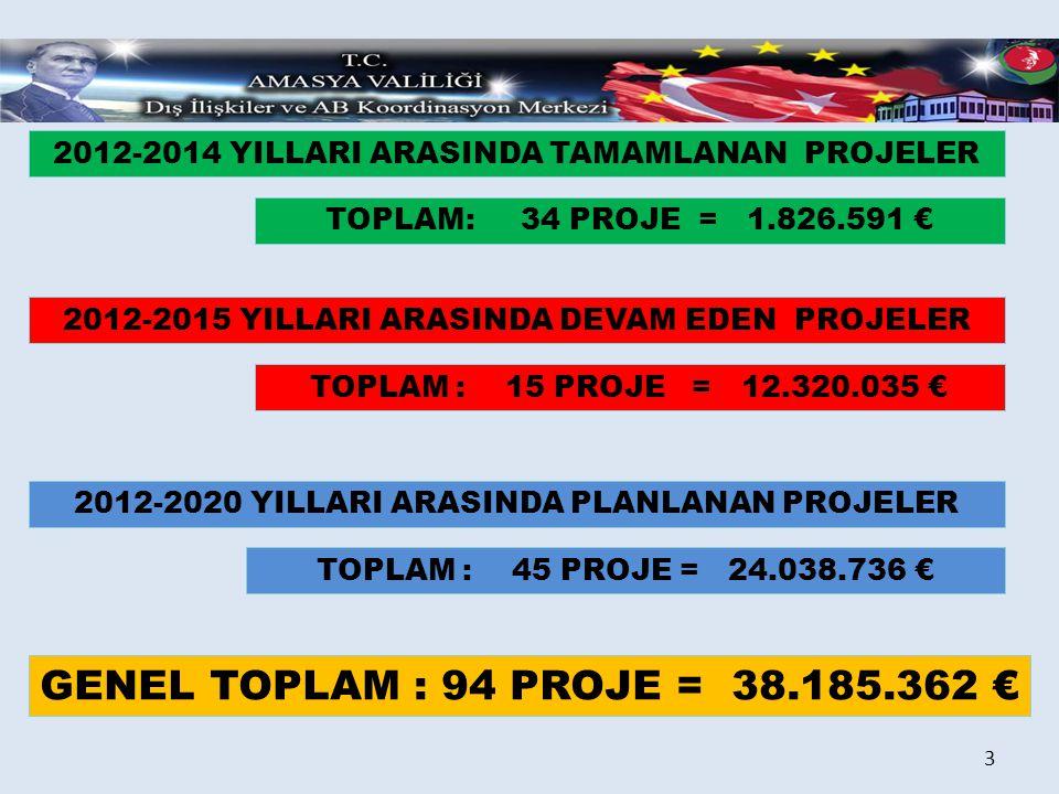 2012-2014 YILLARI ARASINDA TAMAMLANAN PROJELER AB FONU KALKINMA AJANSI FONU 14 PROJE 629.489 € 7 PROJE 61.080 € AİLE VE SOSYAL POLİTİKALAR BAKANLIĞI FONU 4 PROJE 89.660 € EĞİTİM VE SOSYAL SORUMLULUK PROJELERİ ALT YAPI YATIRIM PROJELERİ 1 PROJE 113.000 € TOPLAM 15 PROJE 742.489 € EĞİTİM VE SOSYAL SORUMLULUK PROJELERİ ALT YAPI YATIRIM PROJELERİ8 PROJE 933.362 € TOPLAM 15 PROJE 994.442 € EĞİTİM VE SOSYAL SORUMLULUK PROJELERİ ALT YAPI YATIRIM PROJELERİ TOPLAM 4 PROJE 89.660 € 0 GENEL TOPLAM 34 PROJE 1.826.591 € 4