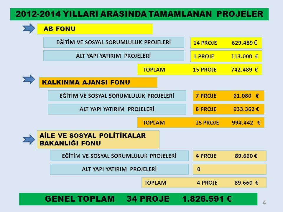 2012-2015 YILLARI ARASINDA DEVAM EDEN PROJELER AB FONU KALKINMA AJANSI FONU 8 PROJE 499.105 € 1 PROJE 18.243 € AİLE VE SOSYAL POLİTİKALAR BAKANLIĞI FONU 3 PROJE 70.488 € EĞİTİM VE SOSYAL SORUMLULUK PROJELERİ ALT YAPI YATIRIM PROJELERİ1 PROJE 11.028.867 € TOPLAM 9 PROJE 11.527.972 € EĞİTİM VE SOSYAL SORUMLULUK PROJELERİ ALT YAPI YATIRIM PROJELERİ2 PROJE 703.332 € TOPLAM 3 PROJE 721.575 € EĞİTİM VE SOSYAL SORUMLULUK PROJELERİ ALT YAPI YATIRIM PROJELERİ TOPLAM 3 PROJE 70.488 € 0 GENEL TOPLAM 15 PROJE 12.320.035 € 5