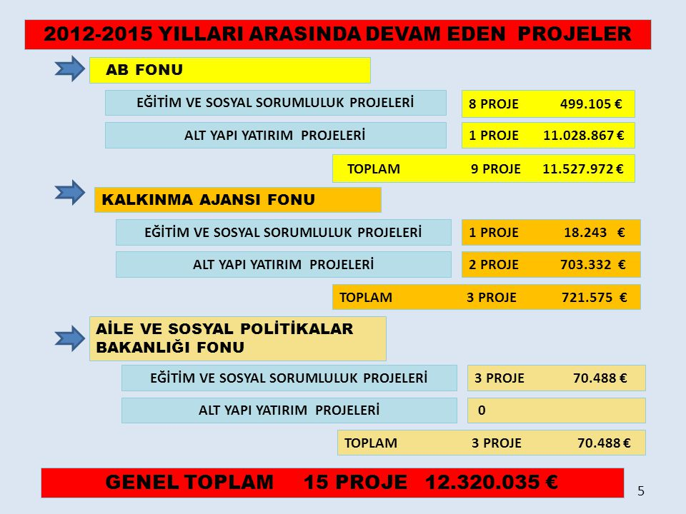 2012-2015 YILLARI ARASINDA DEVAM EDEN PROJELER AB FONU KALKINMA AJANSI FONU 8 PROJE 499.105 € 1 PROJE 18.243 € AİLE VE SOSYAL POLİTİKALAR BAKANLIĞI FO