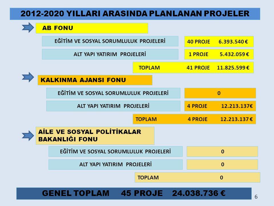2012-2020 YILLARI ARASINDA PLANLANAN PROJELER AB FONU KALKINMA AJANSI FONU 40 PROJE 6.393.540 € 0 AİLE VE SOSYAL POLİTİKALAR BAKANLIĞI FONU 0 EĞİTİM V