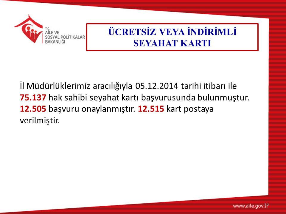 16 ÜCRETSİZ VEYA İNDİRİMLİ SEYAHAT KARTI İl Müdürlüklerimiz aracılığıyla 05.12.2014 tarihi itibarı ile 75.137 hak sahibi seyahat kartı başvurusunda bulunmuştur.