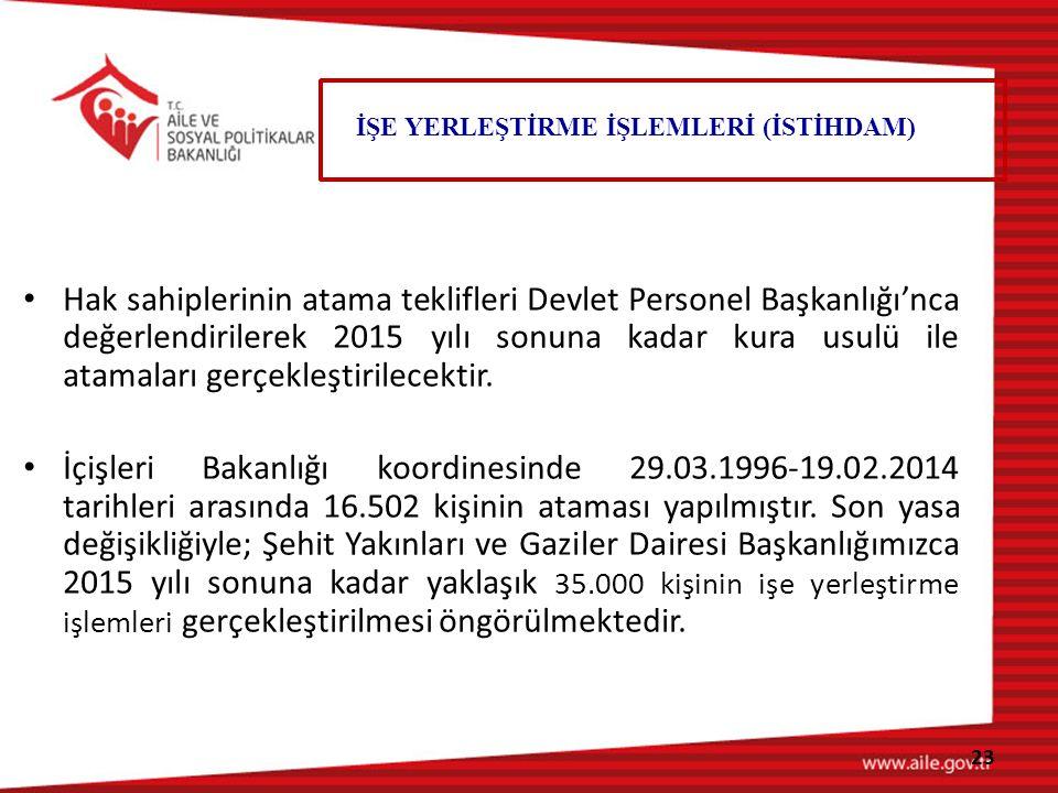 Hak sahiplerinin atama teklifleri Devlet Personel Başkanlığı'nca değerlendirilerek 2015 yılı sonuna kadar kura usulü ile atamaları gerçekleştirilecektir.