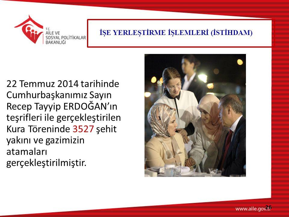 22 Temmuz 2014 tarihinde Cumhurbaşkanımız Sayın Recep Tayyip ERDOĞAN'ın teşrifleri ile gerçekleştirilen Kura Töreninde 3527 şehit yakını ve gazimizin atamaları gerçekleştirilmiştir.