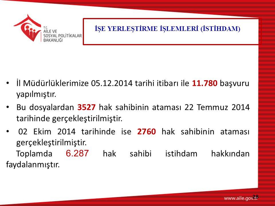 İl Müdürlüklerimize 05.12.2014 tarihi itibarı ile 11.780 başvuru yapılmıştır.