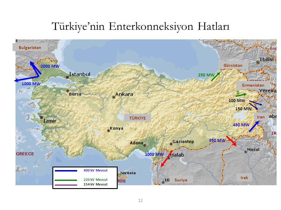 12 Türkiye'nin Enterkonneksiyon Hatları Bulgaristan Gürcistan Ermenistan Iran Suriye Irak 250 MW 0 100 MW 150 MW 450 MW 350 MW 1000 MW 2000 MW 1000 MW