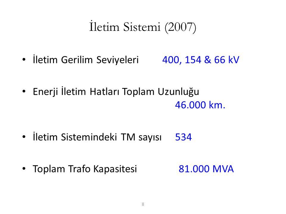 8 İletim Sistemi (2007) İletim Gerilim Seviyeleri 400, 154 & 66 kV Enerji İletim Hatları Toplam Uzunluğu 46.000 km. İletim Sistemindeki TM sayısı 534