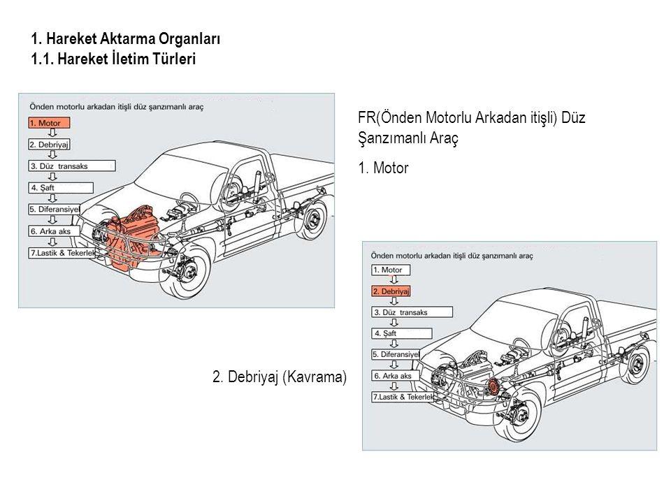 1.Hareket Aktarma Organları 1.1. Hareket İletim Türleri 2.