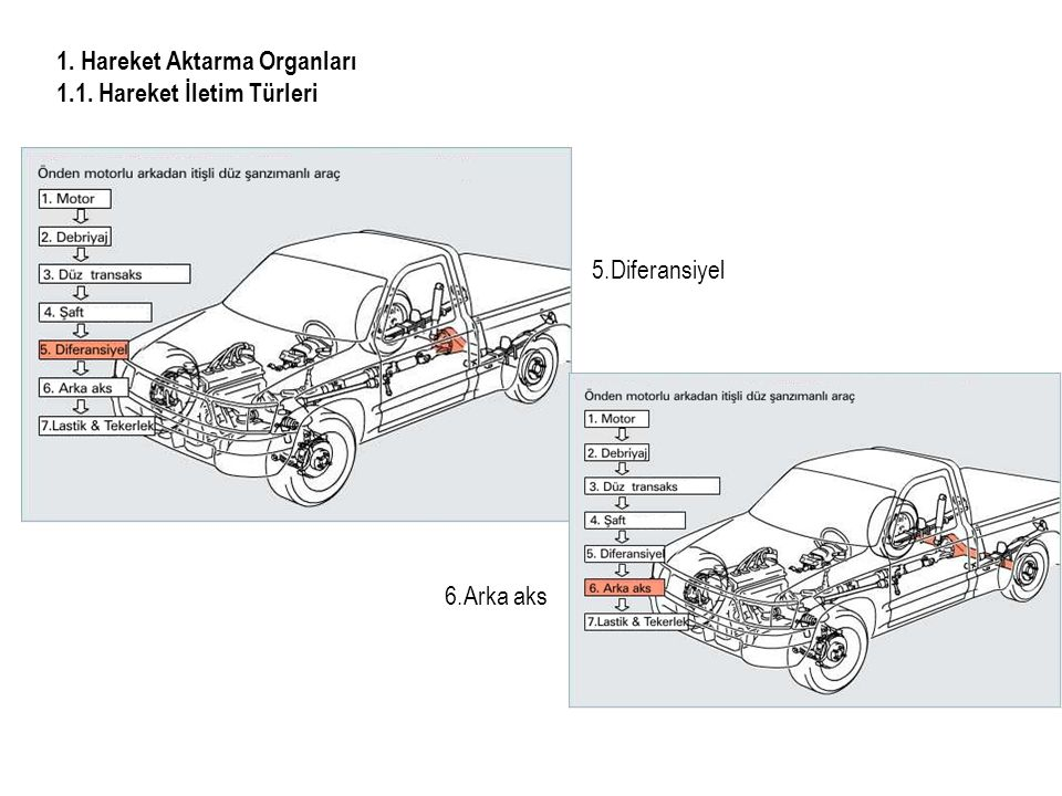 1. Hareket Aktarma Organları 1.1. Hareket İletim Türleri 5.Diferansiyel 6.Arka aks