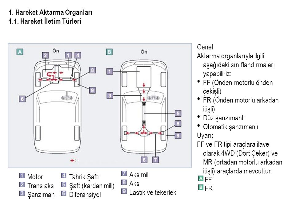 Genel Aktarma organlarıyla ilgili aşağıdaki sınıflandırmaları yapabiliriz: FF (Önden motorlu önden çekişli) FR (Önden motorlu arkadan itişli) Düz şanzımanlı Otomatik şanzımanlı Uyarı: FF ve FR tipi araçlara ilave olarak 4WD (Dört Çeker) ve MR (ortadan motorlu arkadan itişli) araçlarda mevcuttur.