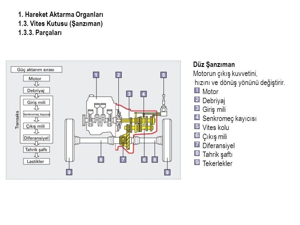 1.Hareket Aktarma Organları 1.3. Vites Kutusu (Şanzıman) 1.3.3.