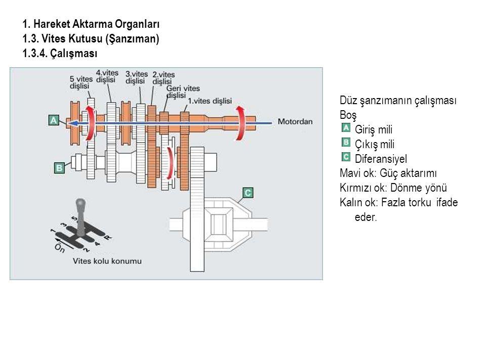 1.Hareket Aktarma Organları 1.3. Vites Kutusu (Şanzıman) 1.3.4.