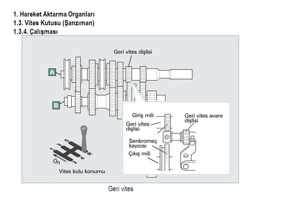 1. Hareket Aktarma Organları 1.3. Vites Kutusu (Şanzıman) 1.3.4. Çalışması Geri vites