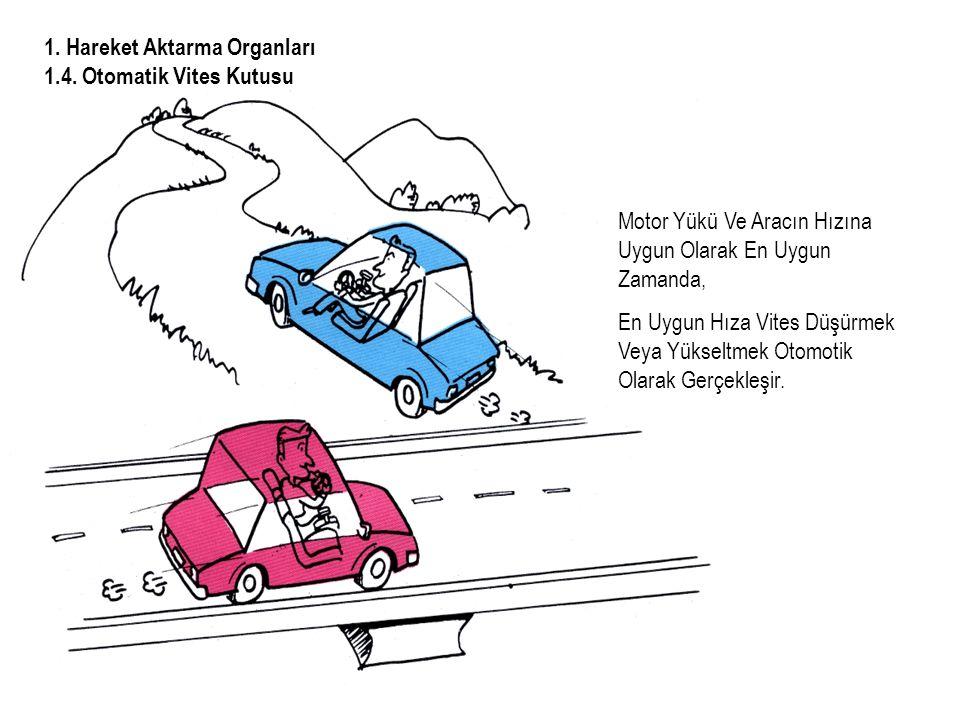1.Hareket Aktarma Organları 1.4.