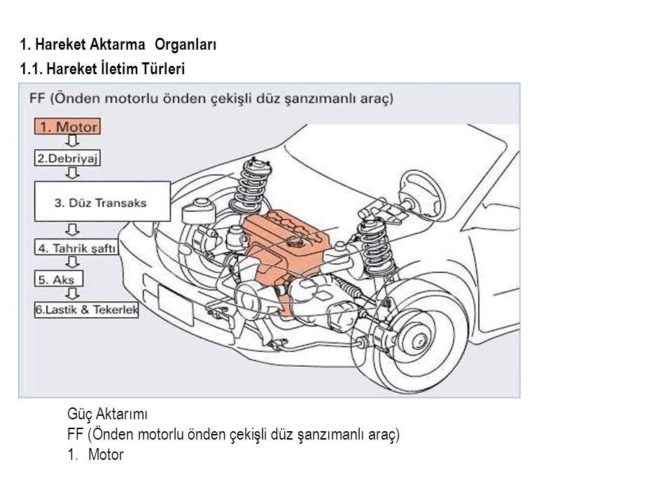 1.Hareket Aktarma Organları 1.2. Debriyaj 1.2.1.