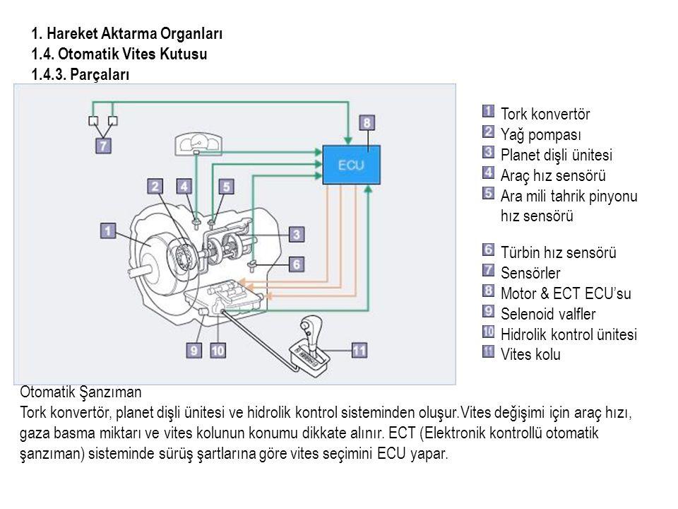 1.Hareket Aktarma Organları 1.4. Otomatik Vites Kutusu 1.4.3.