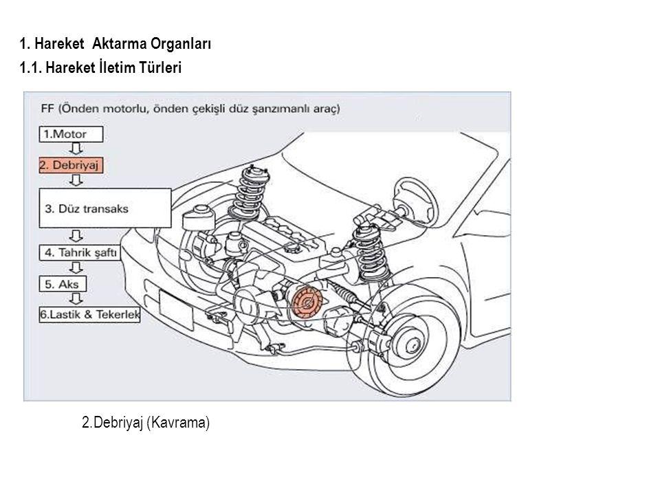 1. Hareket Aktarma Organları 1.3. Elektronik Düz Vites Kutusu 1.3.1. Kesit Görünüşü