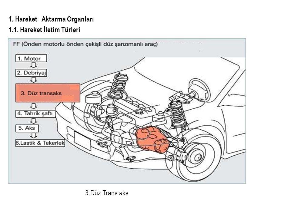 1.Hareket Aktarma Organları 1.3. Elektronik Düz Vites Kutusu 1.3.1.