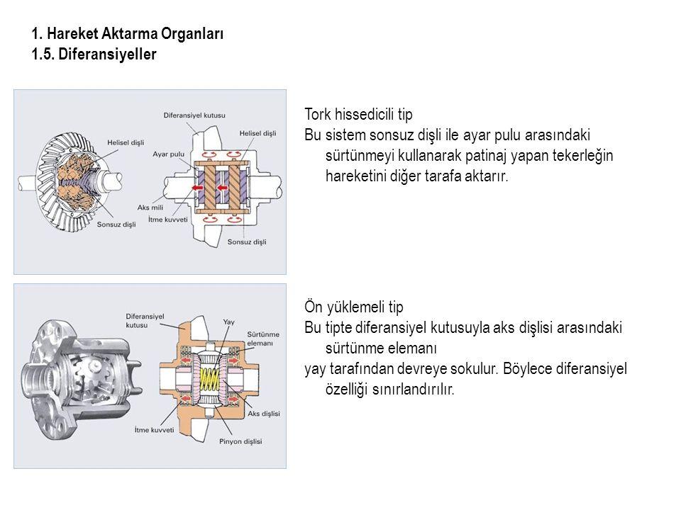 1.Hareket Aktarma Organları 1.5.