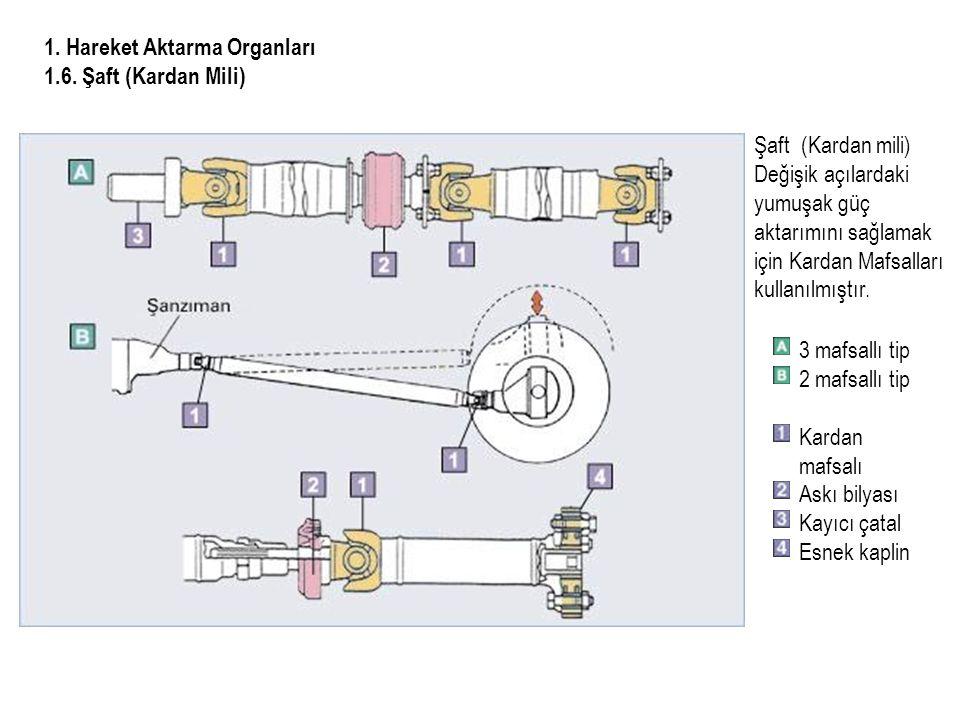 1.Hareket Aktarma Organları 1.6.
