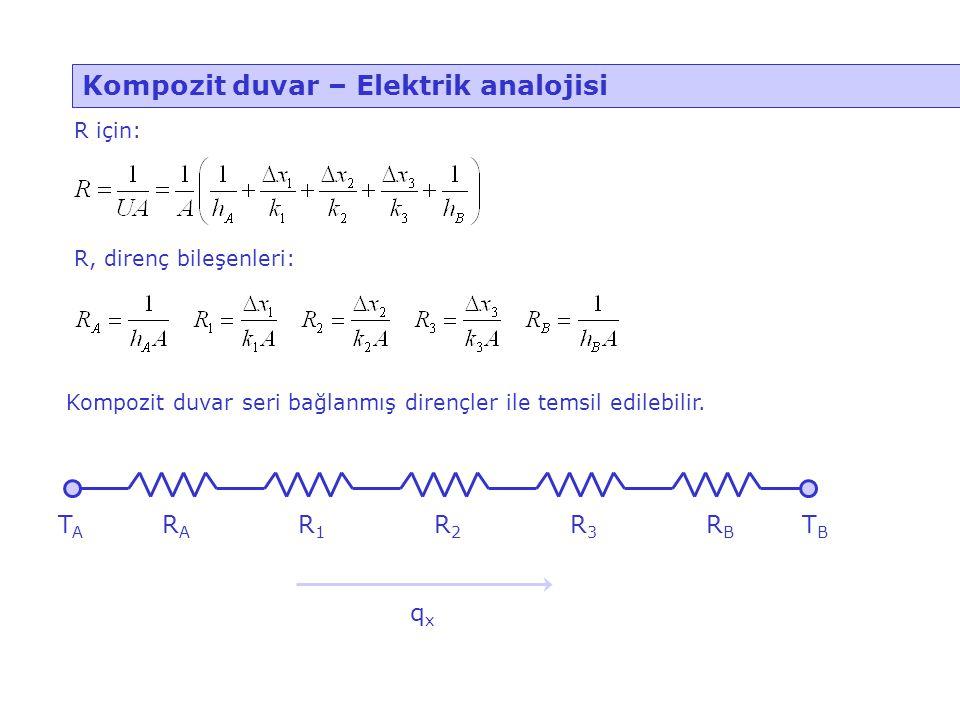 Kompozit duvar – Elektrik analojisi R, direnç bileşenleri: Kompozit duvar seri bağlanmış dirençler ile temsil edilebilir. TBTB TATA RARA R1R1 R2R2 R3R