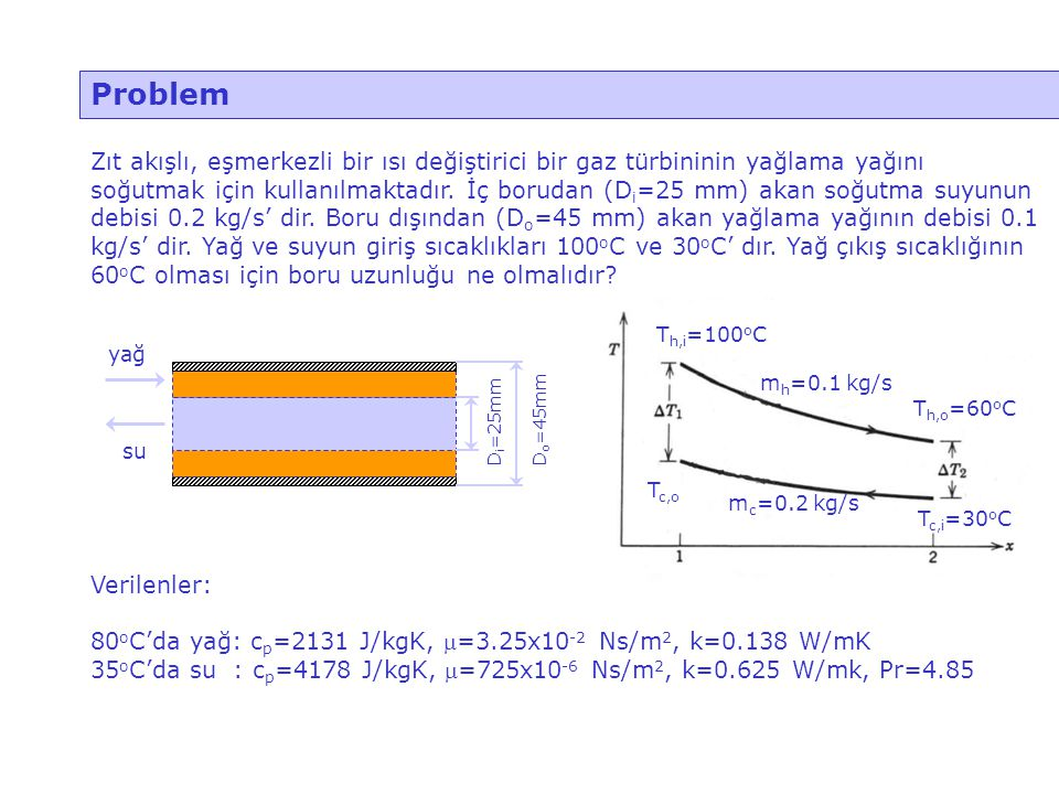 Problem Zıt akışlı, eşmerkezli bir ısı değiştirici bir gaz türbininin yağlama yağını soğutmak için kullanılmaktadır. İç borudan (D i =25 mm) akan soğu