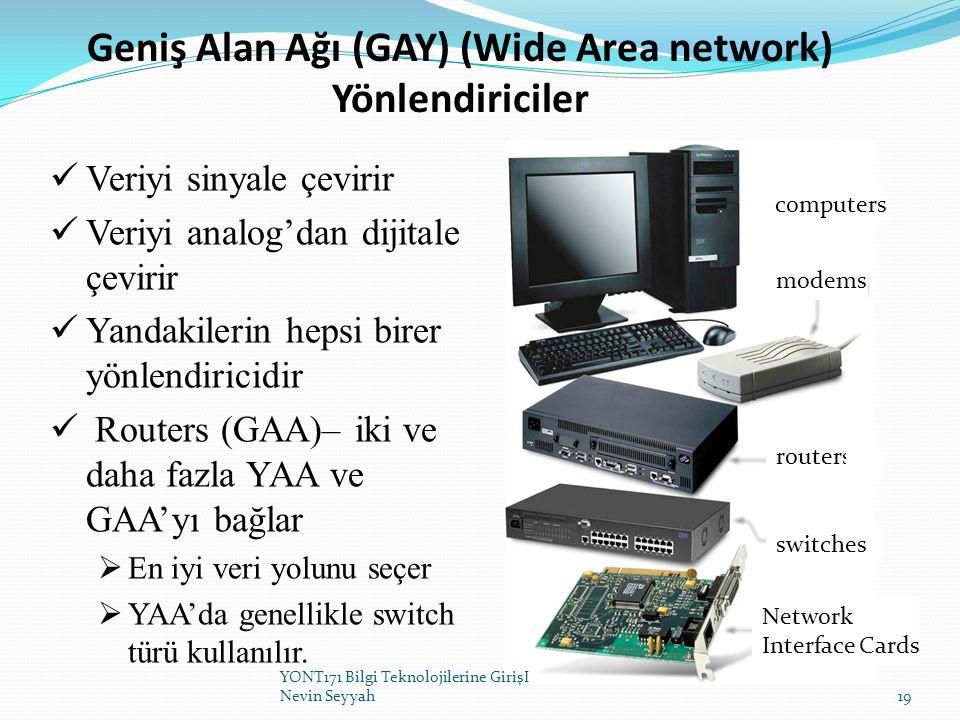 Geniş Alan Ağı (GAY) (Wide Area network) Yönlendiriciler Veriyi sinyale çevirir Veriyi analog'dan dijitale çevirir Yandakilerin hepsi birer yönlendiri