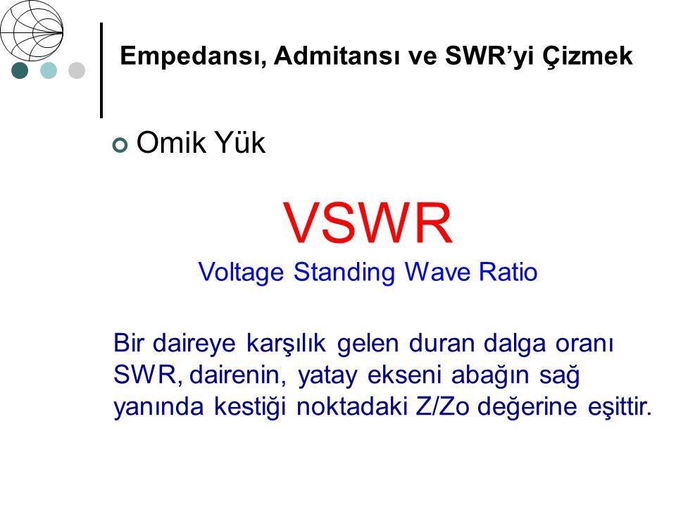 Empedansı, Admitansı ve SWR'yi Çizmek Z 0 = 50 Ω Z = 25 Ω Omik Yük