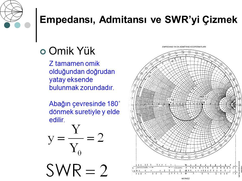 VSWR Voltage Standing Wave Ratio Empedansı, Admitansı ve SWR'yi Çizmek Bir daireye karşılık gelen duran dalga oranı SWR, dairenin, yatay ekseni abağın