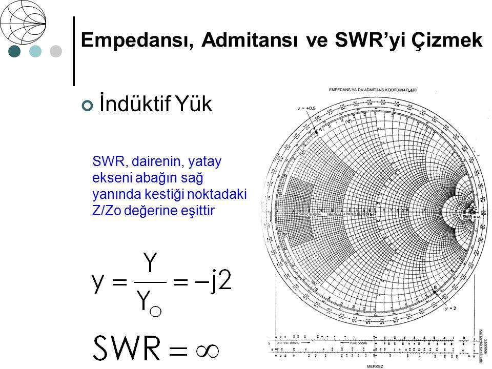 İndüktif Yük Z 0 = 50 Ω Z =+ j25 Ω Empedansı, Admitansı ve SWR'yi Çizmek