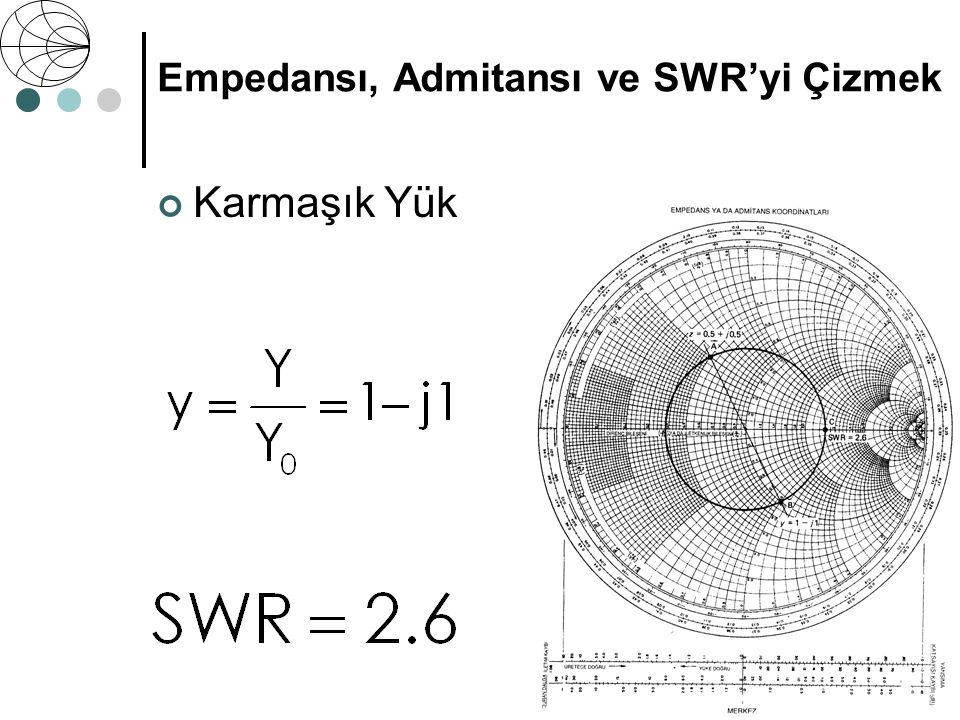 Karmaşık Yük Z 0 = 50 Ω Z = 25 + j25 Ω Empedansı, Admitansı ve SWR'yi Çizmek