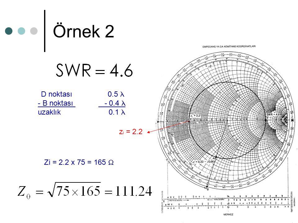 Örnek 2 Normalleştirilmiş yük empedansı