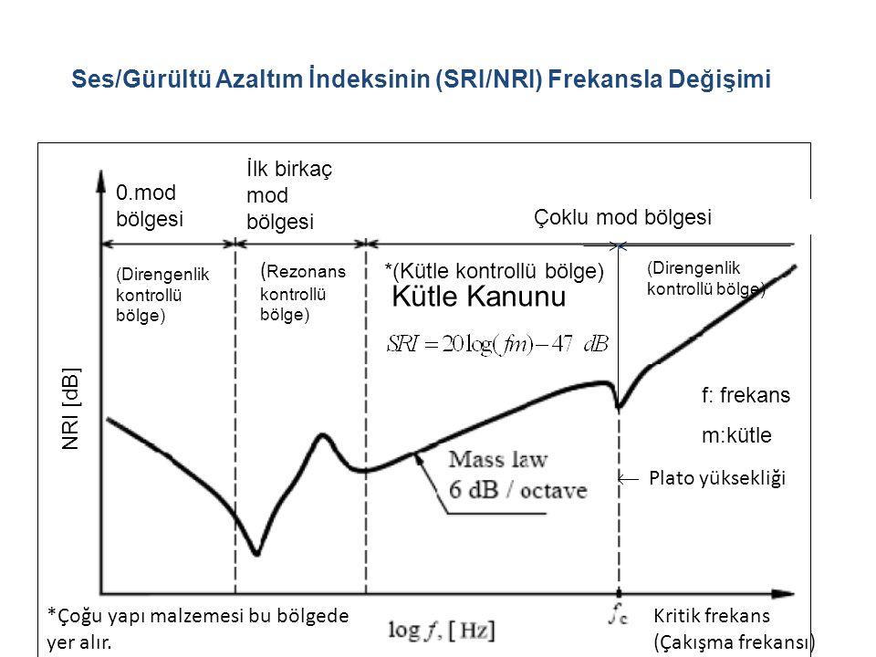 Ses/Gürültü Azaltım İndeksinin (SRI/NRI) Frekansla Değişimi 0.mod bölgesi İlk birkaç mod bölgesi Çoklu mod bölgesi NRI [dB] Kütle Kanunu f: frekans m:
