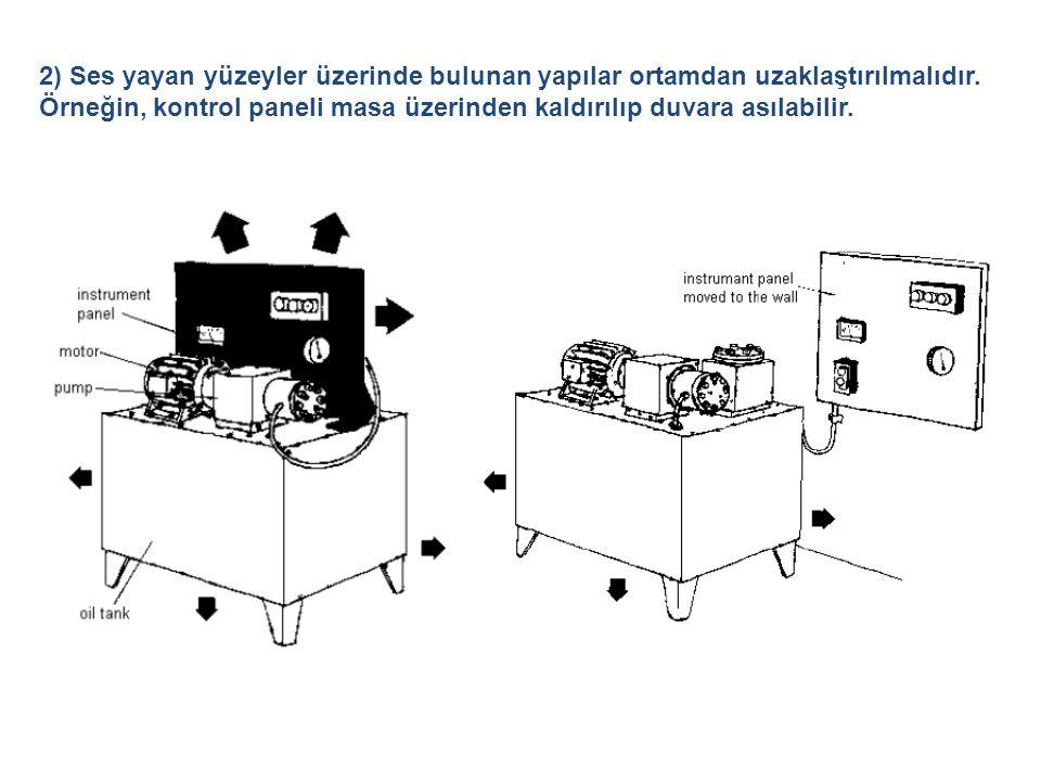 2) Ses yayan yüzeyler üzerinde bulunan yapılar ortamdan uzaklaştırılmalıdır. Örneğin, kontrol paneli masa üzerinden kaldırılıp duvara asılabilir.