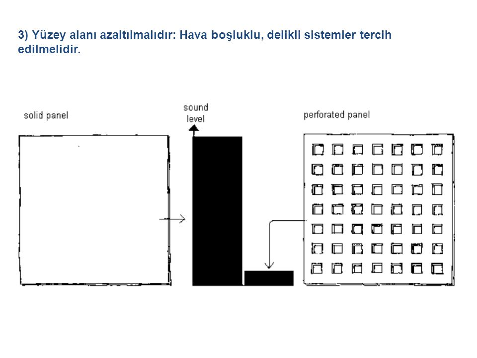 3) Yüzey alanı azaltılmalıdır: Hava boşluklu, delikli sistemler tercih edilmelidir.
