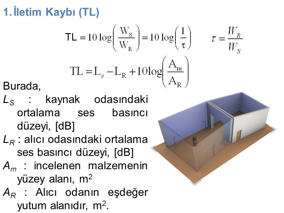 1.İletim Kaybı (TL) Burada, L S : kaynak odasındaki ortalama ses basıncı düzeyi, [dB] L R : alıcı odasındaki ortalama ses basıncı düzeyi, [dB] A m : i