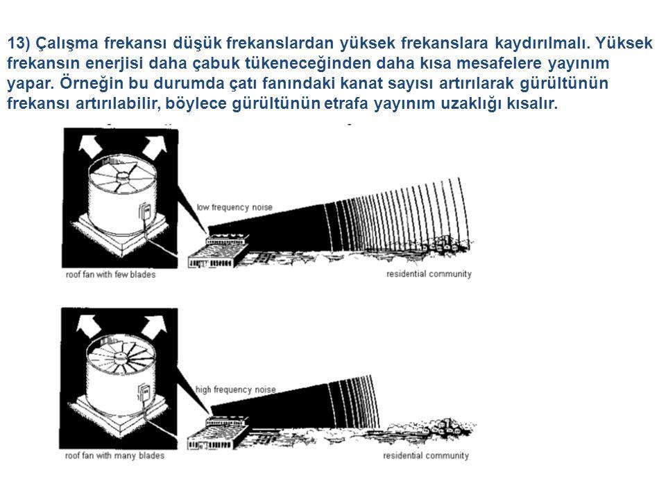 13) Çalışma frekansı düşük frekanslardan yüksek frekanslara kaydırılmalı. Yüksek frekansın enerjisi daha çabuk tükeneceğinden daha kısa mesafelere yay