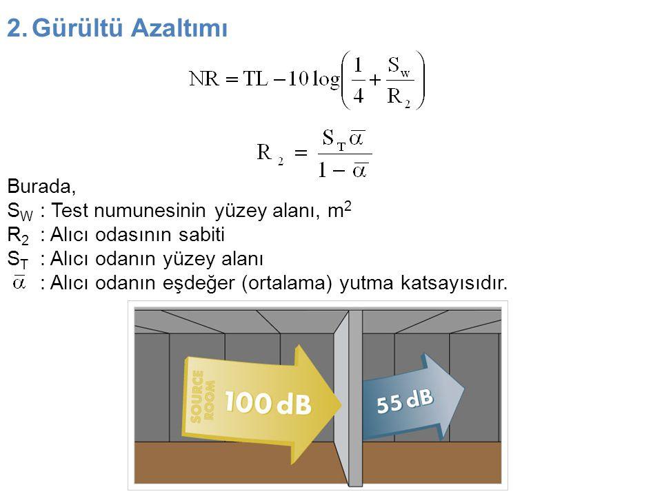 2.Gürültü Azaltımı Burada, S W : Test numunesinin yüzey alanı, m 2 R 2 : Alıcı odasının sabiti S T : Alıcı odanın yüzey alanı : Alıcı odanın eşdeğer (