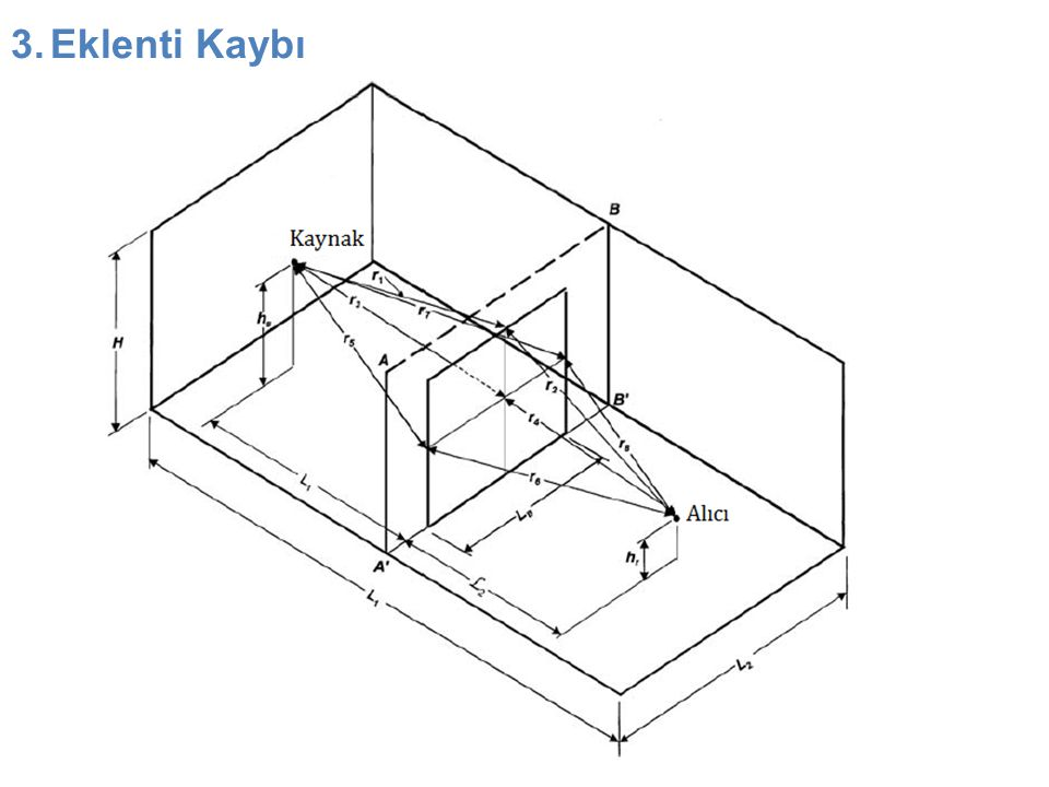3.Eklenti Kaybı (devam) Q: Ses kaynağının yönsellik faktörü R: Numune olmadan önceki alıcı odanın sabiti, r: Kaynak ile alıcı arasındaki mesafe Q B : Kaynağın efektif yönsellik faktörü, λ: Sesin dalga boyu d i : Kaynak ile alıcı arasındaki direkt ve dağılmış yol farkı n=3