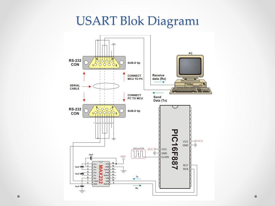 USART Blok Diagramı