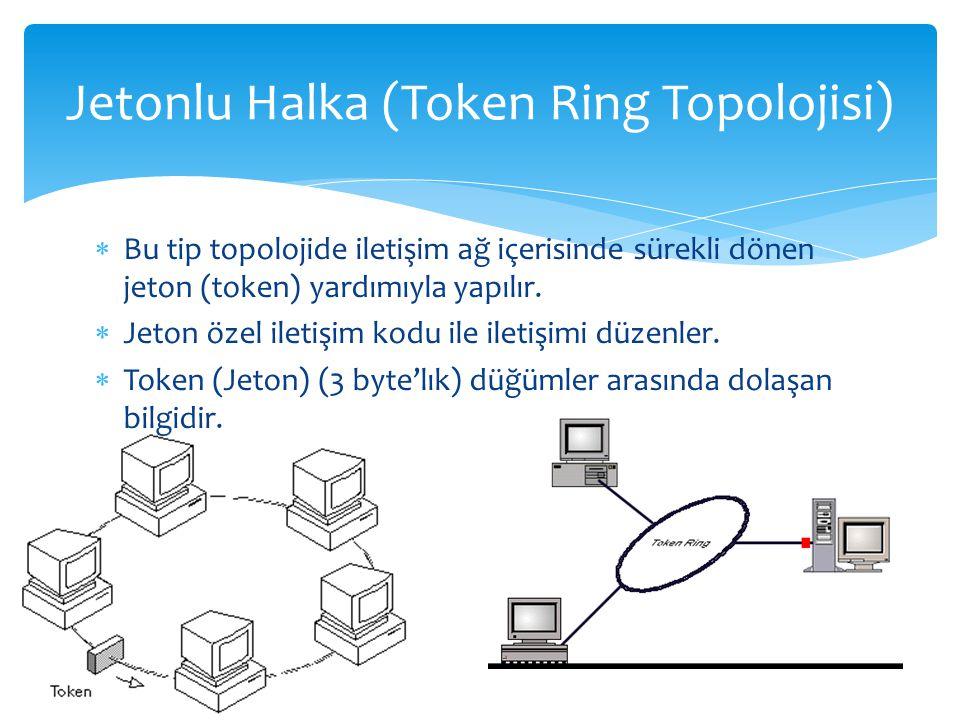  Bu tip topolojide iletişim ağ içerisinde sürekli dönen jeton (token) yardımıyla yapılır.  Jeton özel iletişim kodu ile iletişimi düzenler.  Token