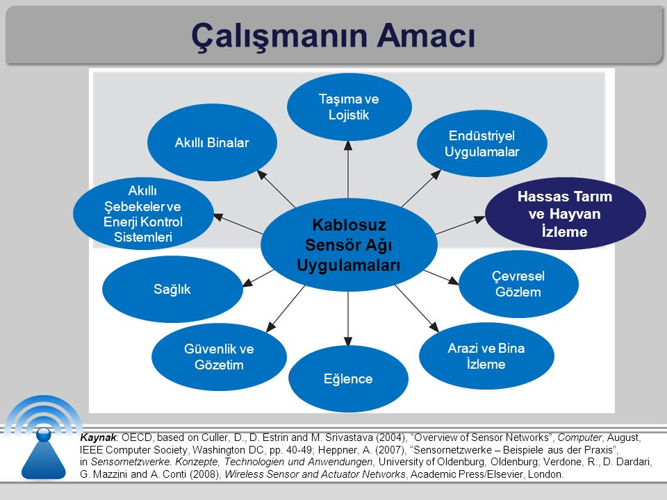 "Çalışmanın Amacı Kaynak: OECD, based on Culler, D., D. Estrin and M. Srivastava (2004), ""Overview of Sensor Networks"", Computer, August, IEEE Computer"
