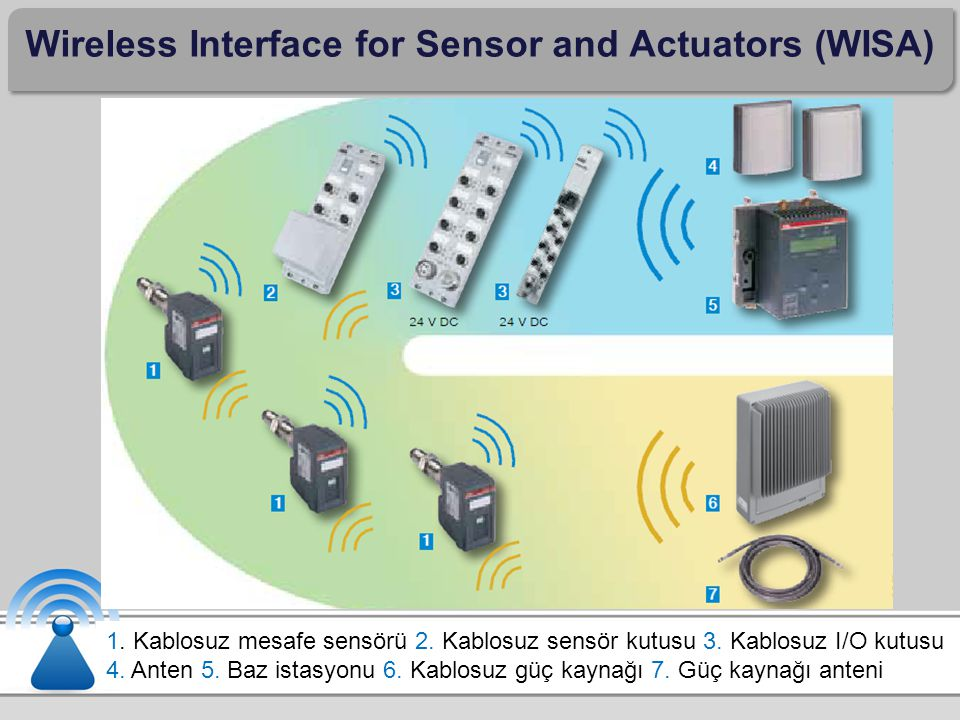 Wireless Interface for Sensor and Actuators (WISA) 1.