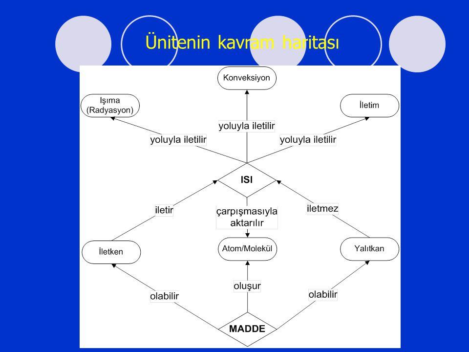 MADDENİN TANECİKLİ YAPISI VE ISI Atom ve molekül tanecikleri aralarındaki boşluklardan dolayı maddenin doğada üç şekilde bulunmasını sağlıyordu.