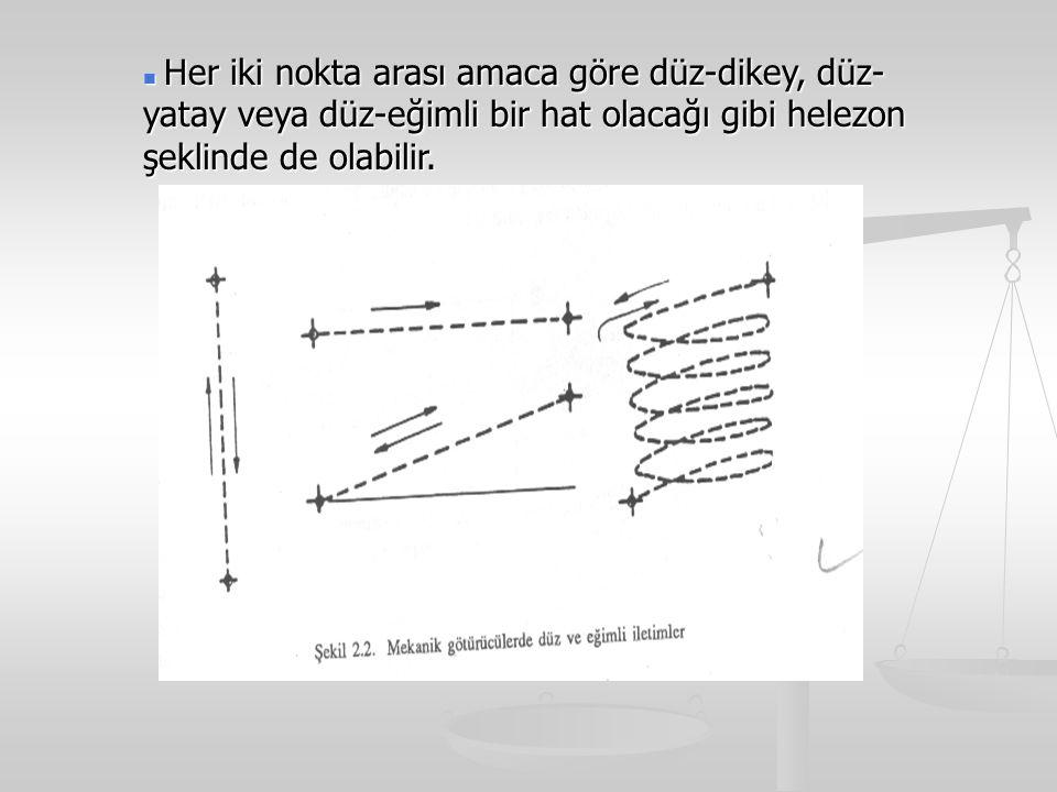 Her iki nokta arası amaca göre düz-dikey, düz- yatay veya düz-eğimli bir hat olacağı gibi helezon şeklinde de olabilir.